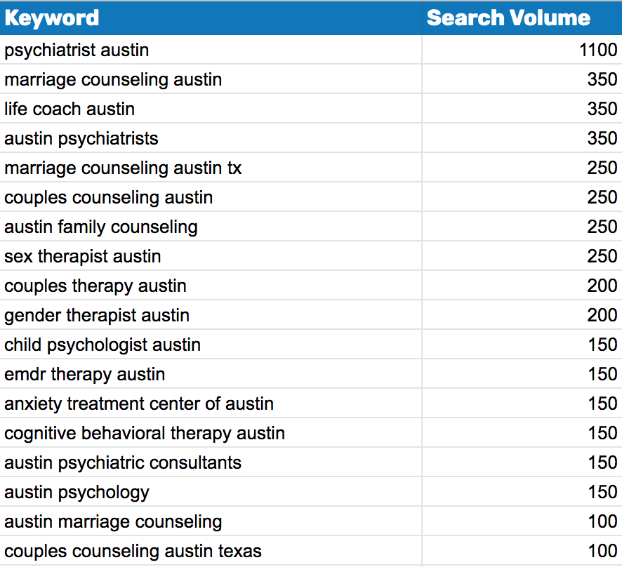 A spreadsheet showing the top searched keywords for therapists in Austin Texas